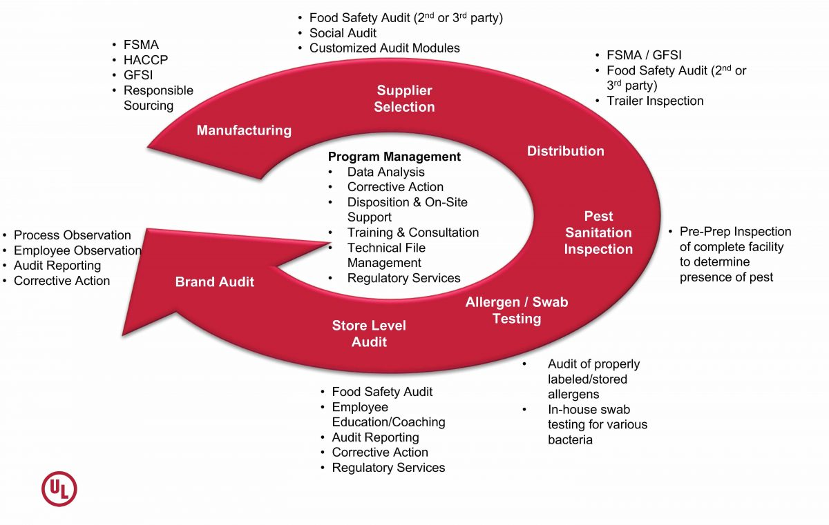 The UL food and beverage safety testing and certification process