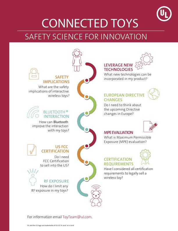 Connected Toys Safety Science For Innovation